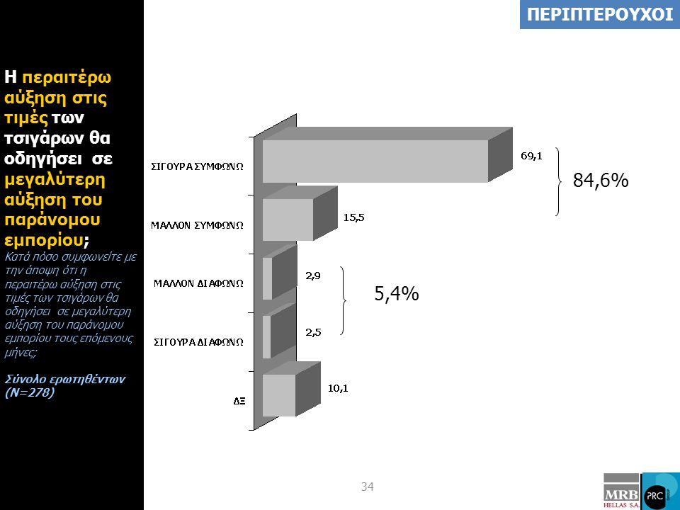 34 Η περαιτέρω αύξηση στις τιμές των τσιγάρων θα οδηγήσει σε μεγαλύτερη αύξηση του παράνομου εμπορίου; Κατά πόσο συμφωνείτε με την άποψη ότι η περαιτέρω αύξηση στις τιμές των τσιγάρων θα οδηγήσει σε μεγαλύτερη αύξηση του παράνομου εμπορίου τους επόμενους μήνες; Σύνολο ερωτηθέντων (Ν=278) ΠΕΡΙΠΤΕΡΟΥΧΟΙ 84,6% 5,4%