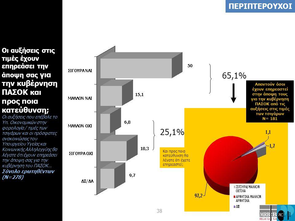 38 Οι αυξήσεις στις τιμές έχουν επηρεάσει την άποψη σας για την κυβέρνηση ΠΑΣΟΚ και προς ποια κατεύθυνση; Οι αυξήσεις που επέβαλε το Υπ.