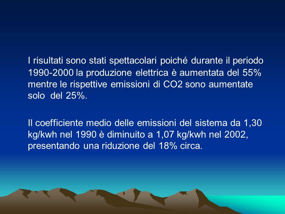 I risultati sono stati spettacolari poiché durante il periodo 1990-2000 la produzione elettrica è aumentata del 55% mentre le rispettive emissioni di CO2 sono aumentate solo del 25%.
