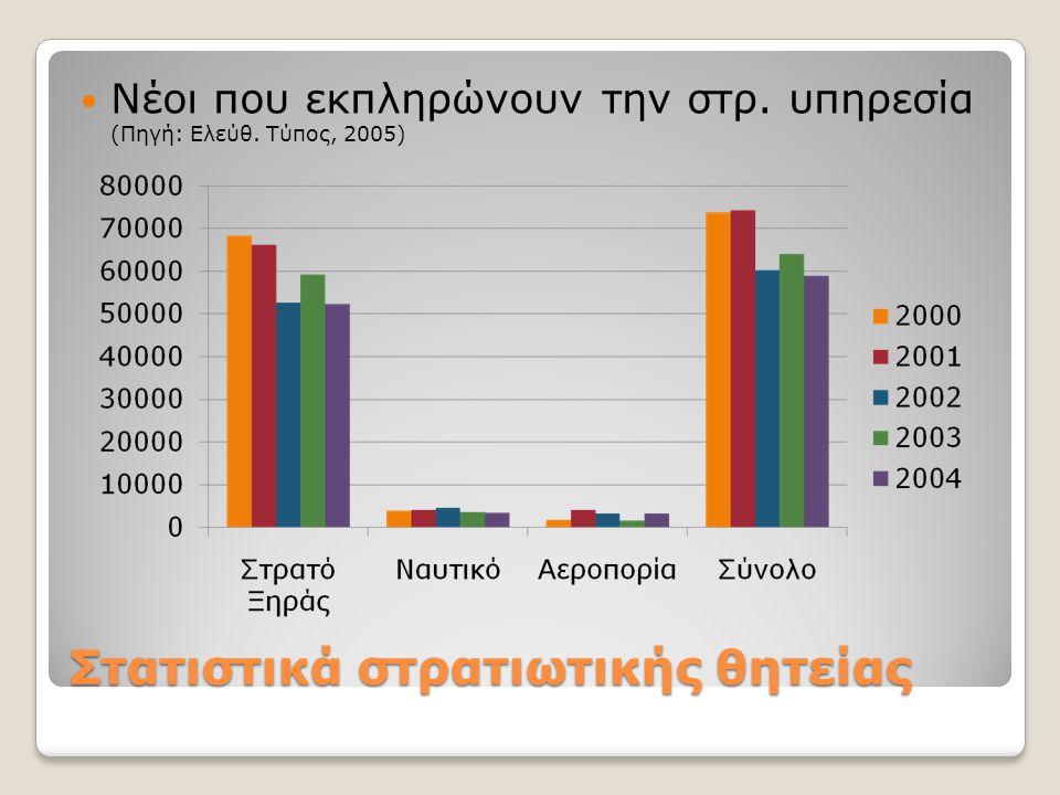 Στατιστικά στρατιωτικής θητείας  Νέοι που εκπληρώνουν την στρ. υπηρεσία (Πηγή: Ελεύθ. Τύπος, 2005)
