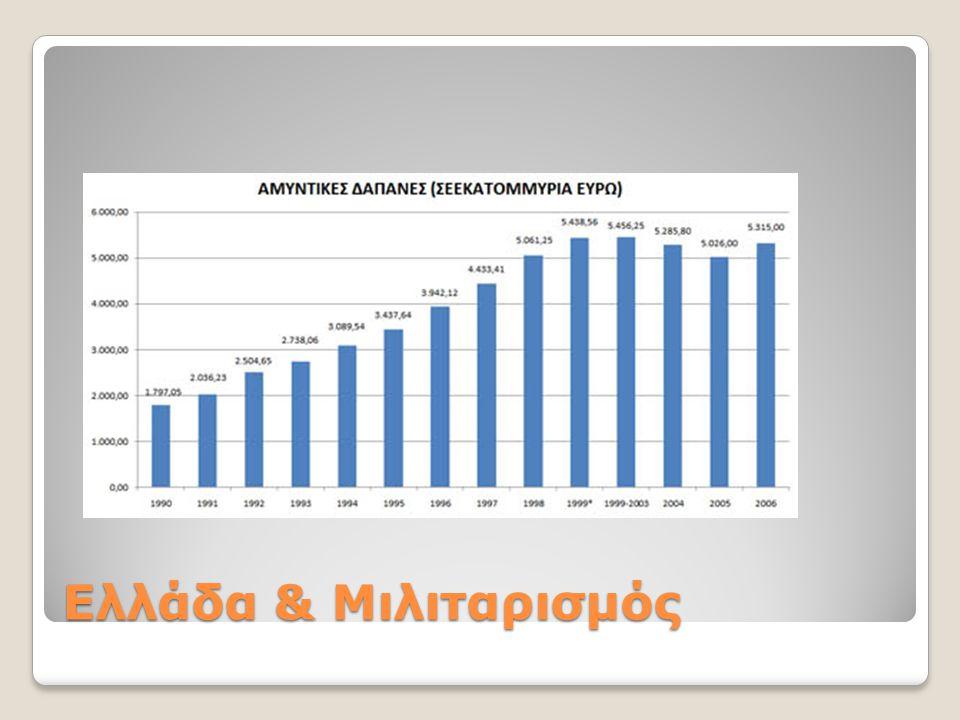 Προϋπολογισμός 2006  Δαπάνες για παιδεία: 6.042,4 εκατ.