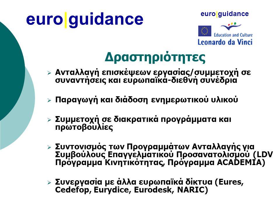 Δραστηριότητες  Ανταλλαγή επισκέψεων εργασίας/συμμετοχή σε συναντήσεις και ευρωπαϊκά-διεθνή συνέδρια  Παραγωγή και διάδοση ενημερωτικού υλικού  Συμ