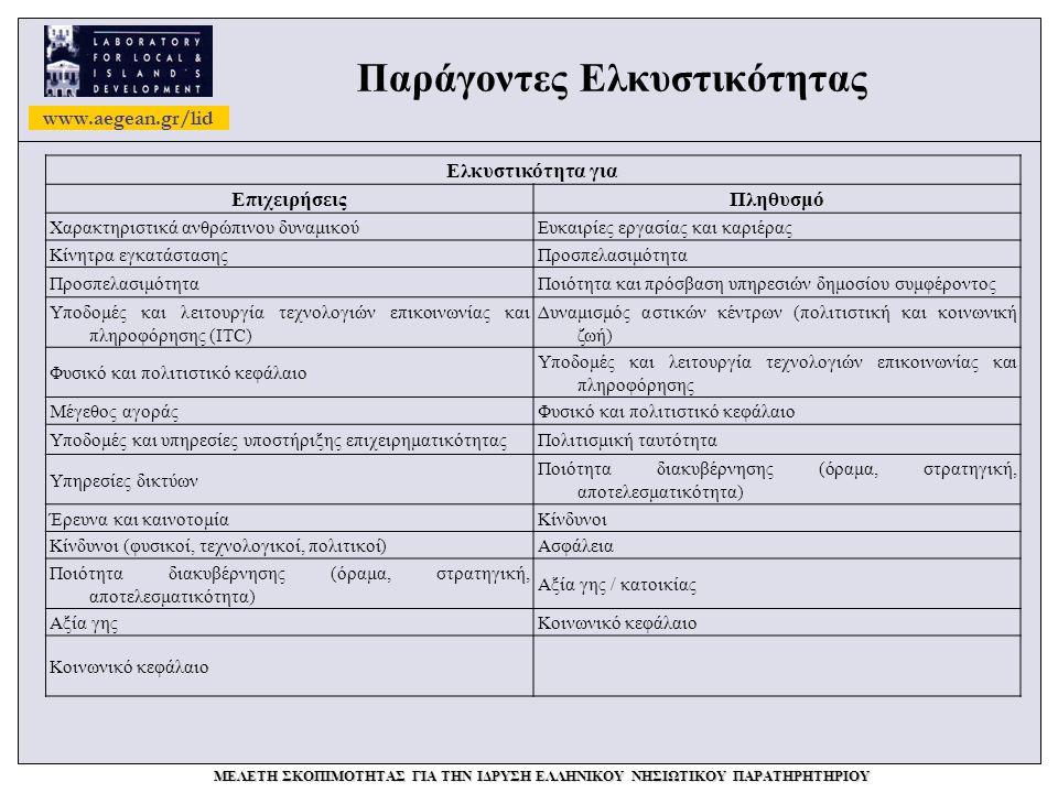 www.aegean.gr/lid ΜΕΛΕΤΗ ΣΚΟΠΙΜΟΤΗΤΑΣ ΓΙΑ ΤΗΝ ΙΔΡΥΣΗ ΕΛΛΗΝΙΚΟΥ ΝΗΣΙΩΤΙΚΟΥ ΠΑΡΑΤΗΡΗΤΗΡΙΟΥ Παράγοντες Ελκυστικότητας Ελκυστικότητα για ΕπιχειρήσειςΠληθυσμό Χαρακτηριστικά ανθρώπινου δυναμικούΕυκαιρίες εργασίας και καριέρας Κίνητρα εγκατάστασηςΠροσπελασιμότητα Ποιότητα και πρόσβαση υπηρεσιών δημοσίου συμφέροντος Υποδομές και λειτουργία τεχνολογιών επικοινωνίας και πληροφόρησης (ΙTC) Δυναμισμός αστικών κέντρων (πολιτιστική και κοινωνική ζωή) Φυσικό και πολιτιστικό κεφάλαιο Υποδομές και λειτουργία τεχνολογιών επικοινωνίας και πληροφόρησης Μέγεθος αγοράςΦυσικό και πολιτιστικό κεφάλαιο Υποδομές και υπηρεσίες υποστήριξης επιχειρηματικότηταςΠολιτισμική ταυτότητα Υπηρεσίες δικτύων Ποιότητα διακυβέρνησης (όραμα, στρατηγική, αποτελεσματικότητα) Έρευνα και καινοτομίαΚίνδυνοι Κίνδυνοι (φυσικοί, τεχνολογικοί, πολιτικοί)Ασφάλεια Ποιότητα διακυβέρνησης (όραμα, στρατηγική, αποτελεσματικότητα) Αξία γης / κατοικίας Αξία γηςΚοινωνικό κεφάλαιο
