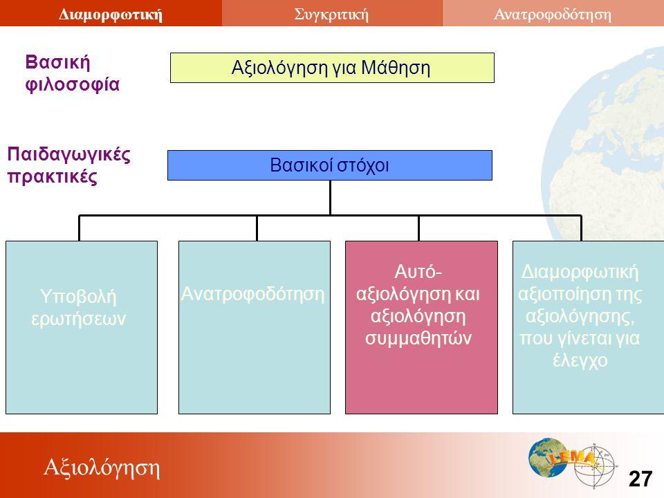 Αξιολόγηση 27 ΔιαμορφωτικήΣυγκριτικήΑνατροφοδότηση Αξιολόγηση για Μάθηση Βασική φιλοσοφία Βασικοί στόχοι Παιδαγωγικές πρακτικές Υποβολή ερωτήσεων Ανατροφοδότηση Αυτό- αξιολόγηση και αξιολόγηση συμμαθητών Διαμορφωτική αξιοποίηση της αξιολόγησης, που γίνεται για έλεγχο