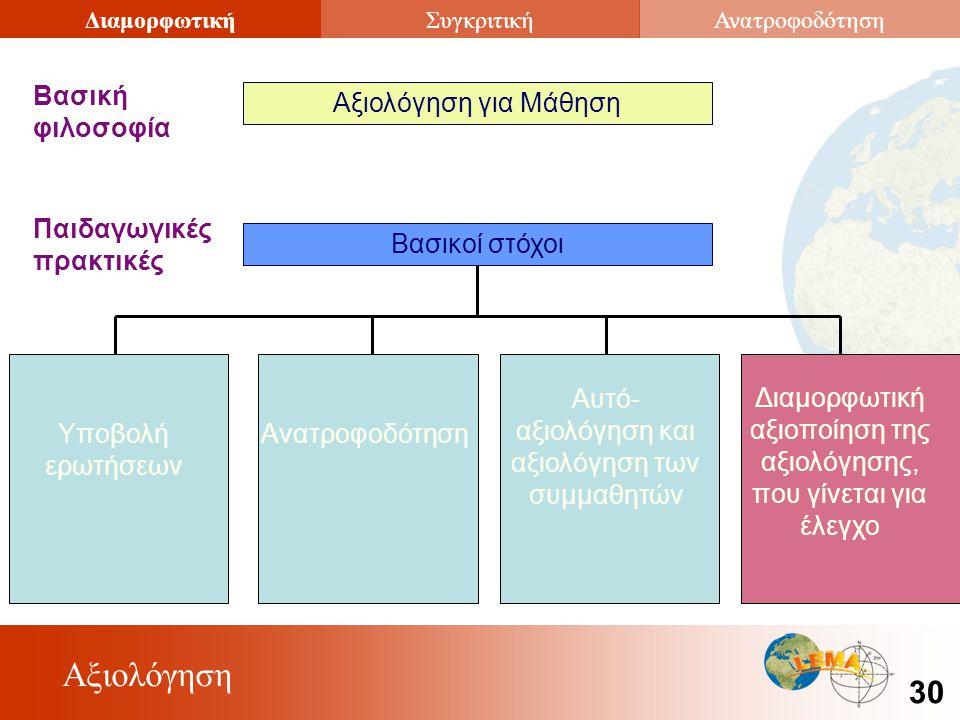 Αξιολόγηση 30 ΔιαμορφωτικήΣυγκριτικήΑνατροφοδότηση Αξιολόγηση για Μάθηση Βασική φιλοσοφία Βασικοί στόχοι Παιδαγωγικές πρακτικές Υποβολή ερωτήσεων Ανατροφοδότηση Αυτό- αξιολόγηση και αξιολόγηση των συμμαθητών Διαμορφωτική αξιοποίηση της αξιολόγησης, που γίνεται για έλεγχο