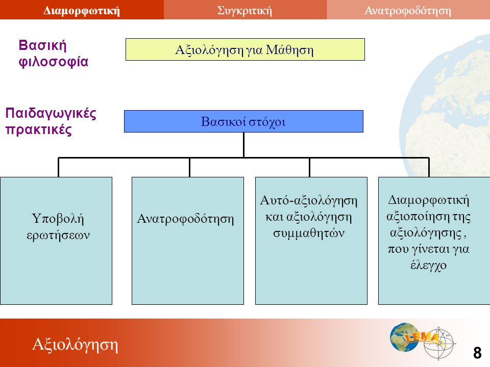 Αξιολόγηση 8 ΔιαμορφωτικήΣυγκριτικήΑνατροφοδότηση Αξιολόγηση για Μάθηση Βασική φιλοσοφία Βασικοί στόχοι Παιδαγωγικές πρακτικές Υποβολή ερωτήσεων Ανατροφοδότηση Αυτό-αξιολόγηση και αξιολόγηση συμμαθητών Διαμορφωτική αξιοποίηση της αξιολόγησης, που γίνεται για έλεγχο
