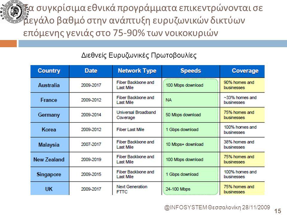 15 @INFOSYSTEM Θεσσαλονίκη 28/11/2009 Τα συγκρίσιμα εθνικά προγράμματα επικεντρώνονται σε μεγάλο βαθμό στην ανάπτυξη ευρυζωνικών δικτύων επόμενης γενιάς στο 75-90% των νοικοκυριών Διεθνείς Ευρυζωνικές Πρωτοβουλίες
