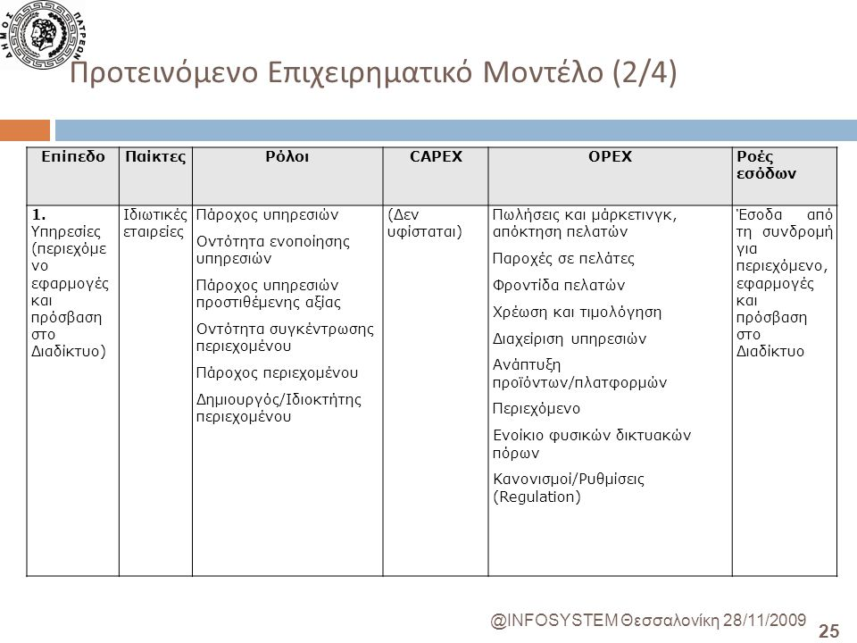 25 @INFOSYSTEM Θεσσαλονίκη 28/11/2009 Προτεινόμενο Επιχειρηματικό Μοντέλο (2/4) ΕπίπεδοΠαίκτεςΡόλοιCAPEXOPEXΡοές εσόδων 1.