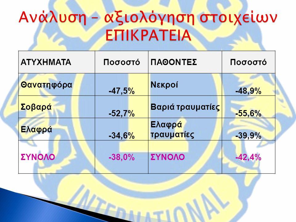 ΑΤΥΧΗΜΑΤΑΠοσοστόΠΑΘΟΝΤΕΣΠοσοστό Θανατηφόρα -47,5% Νεκροί -48,9% Σοβαρά -52,7% Βαριά τραυματίες -55,6% Ελαφρά -34,6% Ελαφρά τραυματίες -39,9% ΣΥΝΟΛΟ-38,0%ΣΥΝΟΛΟ-42,4%
