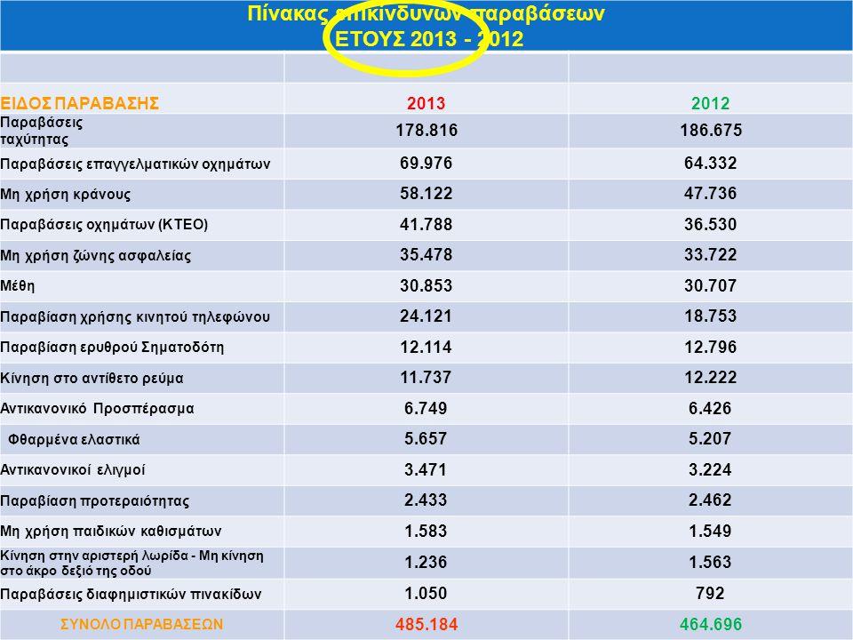 Πίνακας επικίνδυνων παραβάσεων ΕΤΟΥΣ 2013 - 2012 ΕΙΔΟΣ ΠΑΡΑΒΑΣΗΣ20132012 Παραβάσεις ταχύτητας 178.816186.675 Παραβάσεις επαγγελματικών οχημάτων 69.97664.332 Μη χρήση κράνους 58.12247.736 Παραβάσεις οχημάτων (ΚΤΕΟ) 41.78836.530 Μη χρήση ζώνης ασφαλείας 35.47833.722 Μέθη 30.85330.707 Παραβίαση χρήσης κινητού τηλεφώνου 24.12118.753 Παραβίαση ερυθρού Σηματοδότη 12.11412.796 Κίνηση στο αντίθετο ρεύμα 11.73712.222 Αντικανονικό Προσπέρασμα 6.7496.426 Φθαρμένα ελαστικά 5.6575.207 Αντικανονικοί ελιγμοί 3.4713.224 Παραβίαση προτεραιότητας 2.4332.462 Μη χρήση παιδικών καθισμάτων 1.5831.549 Κίνηση στην αριστερή λωρίδα - Μη κίνηση στο άκρο δεξιό της οδού 1.2361.563 Παραβάσεις διαφημιστικών πινακίδων 1.050792 ΣΥΝΟΛΟ ΠΑΡΑΒΑΣΕΩΝ 485.184464.696