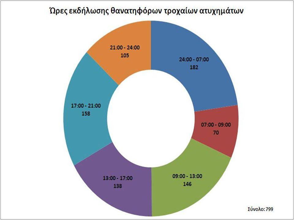 ΑίτιαΠοσοστό επι του συνολου Υπερβολική ταχύτητα445,5% Αντικανονικό προσπέρασμα151,9% Κίνηση στο αντίθετο ρεύμα668,3% Παραβίαση προτεραιότητας364,5% Απόσπαση προσοχής οδηγού445,5% Παραβίαση σηματοδότη70,9% Οδήγηση χωρίς σύνεση και προσοχή60,8% Λοιπά αίτια αναφερόμενα σε οδηγούς24130,2% Ερευνώνται29637,0% Αίτια αναφερόμενα σε επιβάτες20,3% Αίτια αναφερόμενα στους πεζούς425,3% ΣΥΝΟΛΟ ΑΤΥΧΗΜΑΤΩΝ799