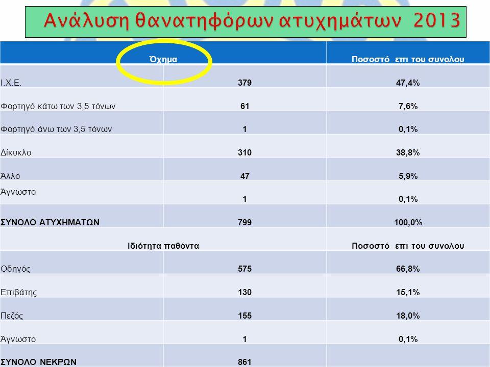 ΌχημαΠοσοστό επι του συνολου Ι.Χ.Ε.37947,4% Φορτηγό κάτω των 3,5 τόνων617,6% Φορτηγό άνω των 3,5 τόνων10,1% Δίκυκλο31038,8% Άλλο475,9% Άγνωστο 10,1% ΣΥΝΟΛΟ ΑΤΥΧΗΜΑΤΩΝ799100,0% Ιδιότητα παθόνταΠοσοστό επι του συνολου Οδηγός57566,8% Επιβάτης13015,1% Πεζός15518,0% Άγνωστο10,1% ΣΥΝΟΛΟ ΝΕΚΡΩΝ861
