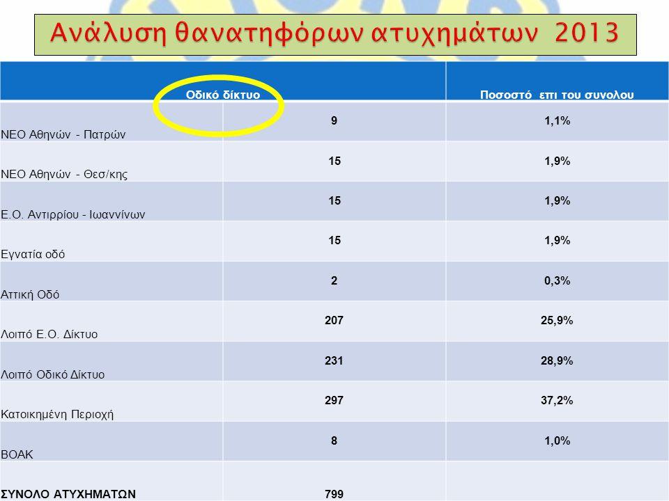Οδικό δίκτυοΠοσοστό επι του συνολου ΝΕΟ Αθηνών - Πατρών 91,1% ΝΕΟ Αθηνών - Θεσ/κης 151,9% Ε.Ο.