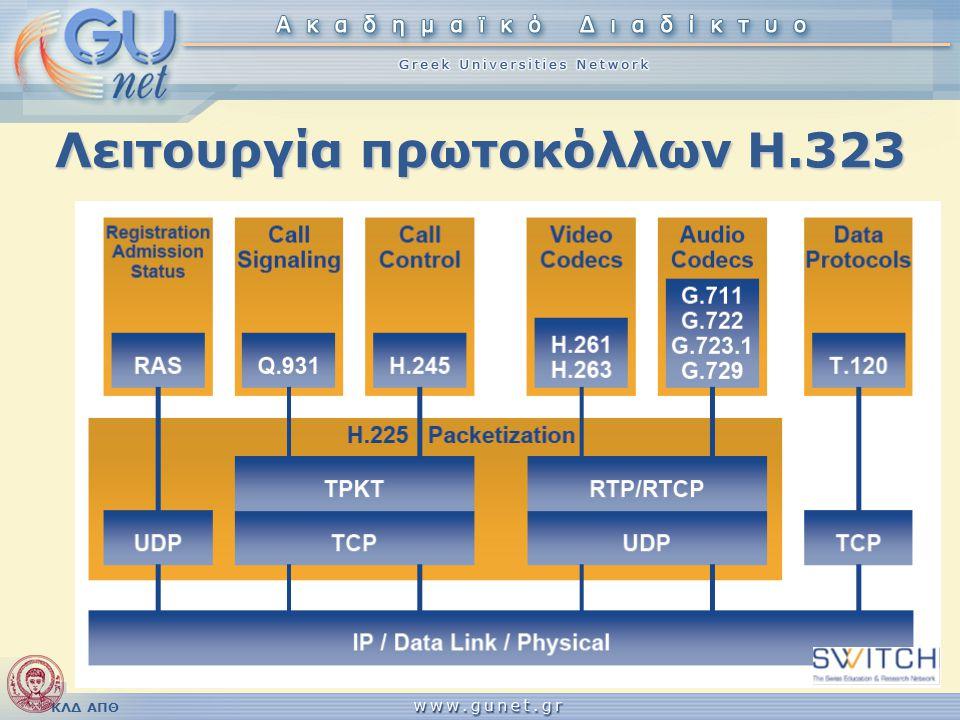 ΚΛΔ ΑΠΘ Λειτουργία πρωτοκόλλων Η.323