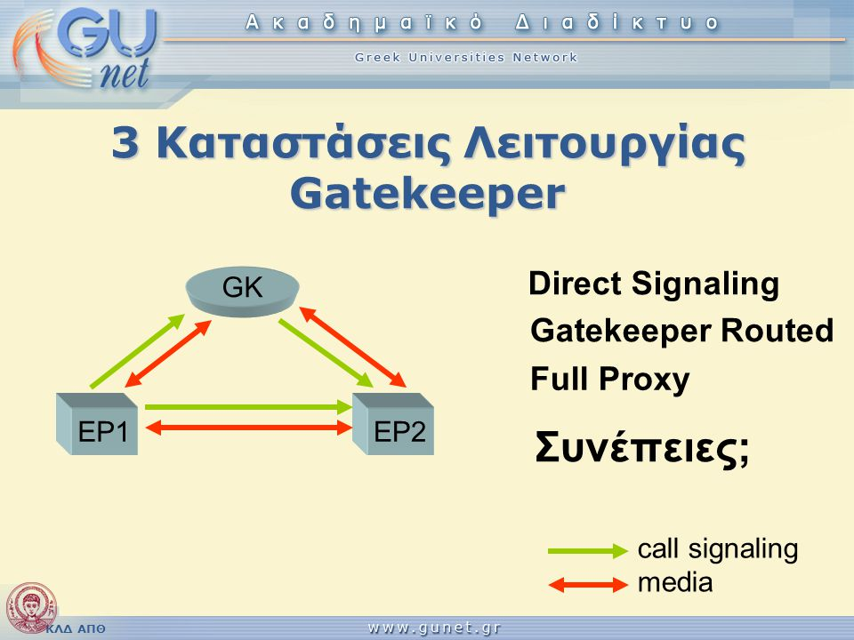 ΚΛΔ ΑΠΘ EP1 GK EP2 media call signaling 3 Καταστάσεις Λειτουργίας Gatekeeper Direct Signaling Gatekeeper Routed Full Proxy Συνέπειες;