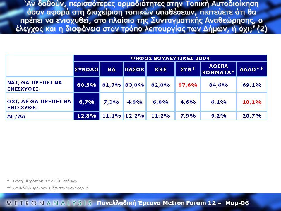 Πανελλαδική Έρευνα Metron Forum 12 – Μαρ-06 * Βάση μικρότερη των 100 ατόμων ** Λευκό/Άκυρο/Δεν ψήφισαν/Κανένα/ΔΑ 'Αν δοθούν, περισσότερες αρμοδιότητες