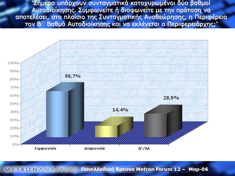 Πανελλαδική Έρευνα Metron Forum 12 – Μαρ-06 'Σήμερα υπάρχουν συνταγματικά κατοχυρωμένοι δύο βαθμοί Αυτοδιοίκησης. Συμφωνείτε ή διαφωνείτε με την πρότα