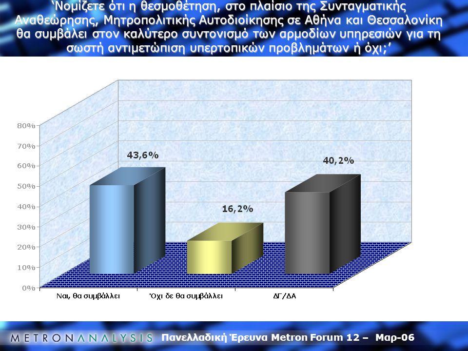 Πανελλαδική Έρευνα Metron Forum 12 – Μαρ-06 'Νομίζετε ότι η θεσμοθέτηση, στο πλαίσιο της Συνταγματικής Αναθεώρησης, Μητροπολιτικής Αυτοδιοίκησης σε Αθ