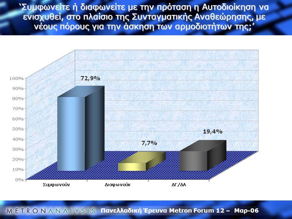 Πανελλαδική Έρευνα Metron Forum 12 – Μαρ-06 'Συμφωνείτε ή διαφωνείτε με την πρόταση η Αυτοδιοίκηση να ενισχυθεί, στο πλαίσιο της Συνταγματικής Αναθεώρ