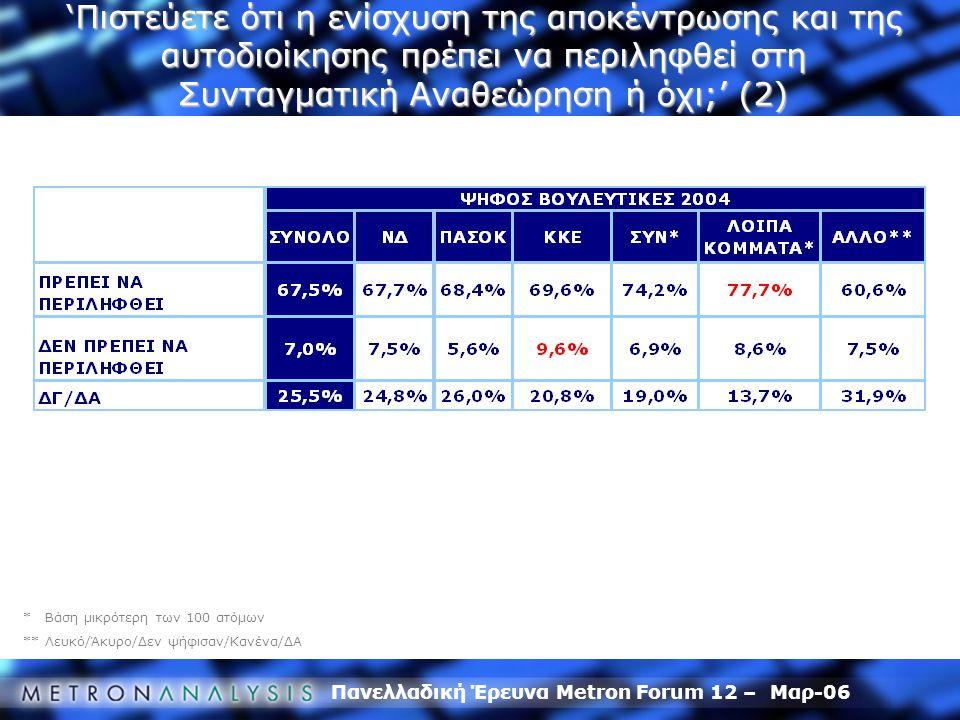 Πανελλαδική Έρευνα Metron Forum 12 – Μαρ-06 * Βάση μικρότερη των 100 ατόμων ** Λευκό/Άκυρο/Δεν ψήφισαν/Κανένα/ΔΑ 'Πιστεύετε ότι η ενίσχυση της αποκέντ