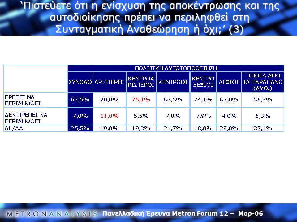 Πανελλαδική Έρευνα Metron Forum 12 – Μαρ-06 'Πιστεύετε ότι η ενίσχυση της αποκέντρωσης και της αυτοδιοίκησης πρέπει να περιληφθεί στη Συνταγματική Ανα