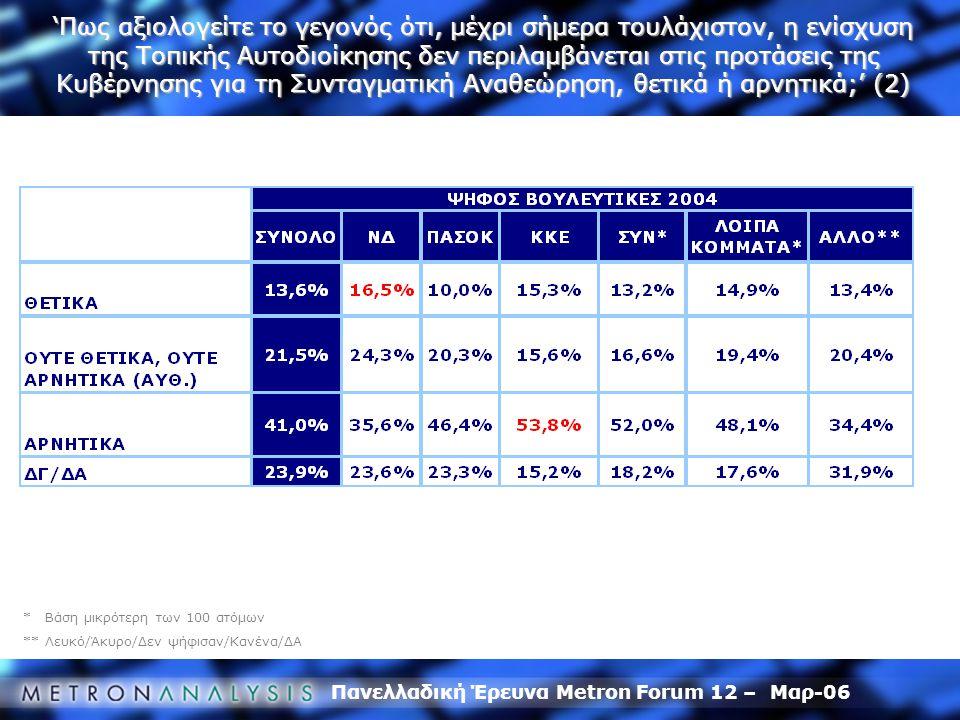 Πανελλαδική Έρευνα Metron Forum 12 – Μαρ-06 * Βάση μικρότερη των 100 ατόμων ** Λευκό/Άκυρο/Δεν ψήφισαν/Κανένα/ΔΑ 'Πως αξιολογείτε το γεγονός ότι, μέχρ