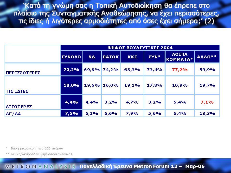 Πανελλαδική Έρευνα Metron Forum 12 – Μαρ-06 * Βάση μικρότερη των 100 ατόμων ** Λευκό/Άκυρο/Δεν ψήφισαν/Κανένα/ΔΑ 'Κατά τη γνώμη σας η Τοπική Αυτοδιοίκ