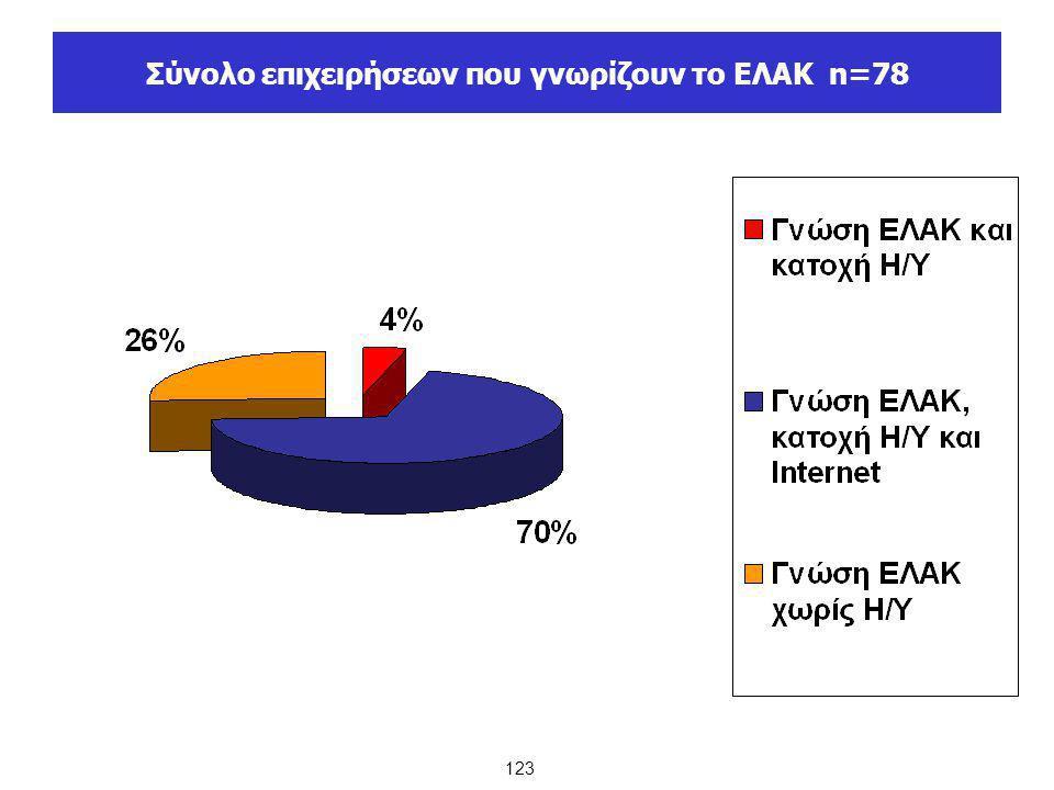 Σύνολο επιχειρήσεων που γνωρίζουν το ΕΛΑΚ n=78 123