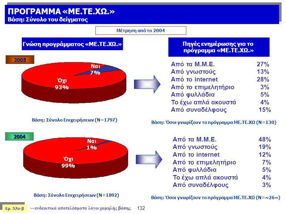Ερ. 57α-β Βάση: Σύνολο Επιχειρήσεων (Ν=1892) Γνώση προγράμματος «ΜΕ.ΤΕ.ΧΩ.» Πηγές ενημέρωσης για το πρόγραμμα «ΜΕ.ΤΕ.ΧΩ.» Μέτρηση από το 2004 Βάση: Όσ