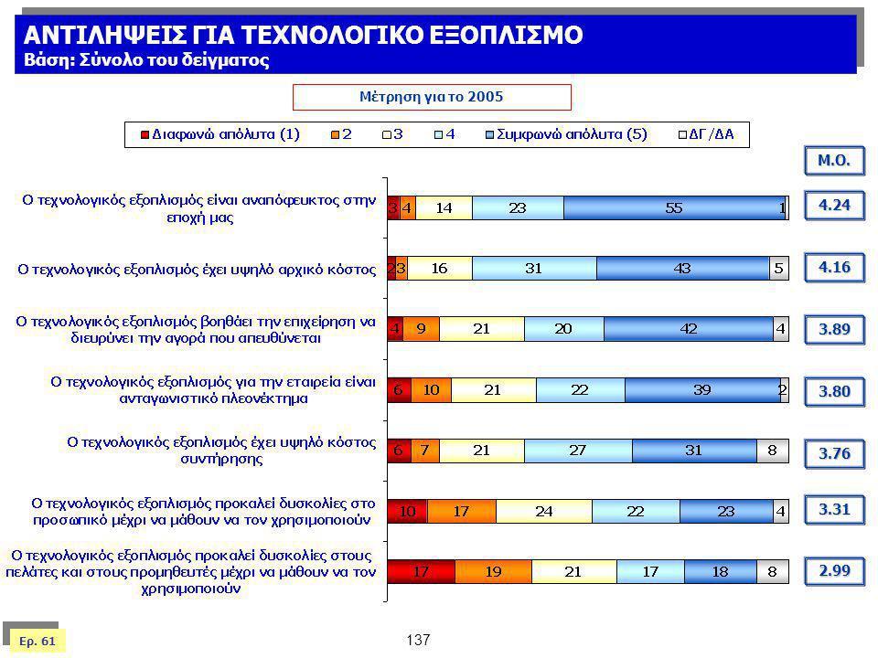 Ερ. 61 Μέτρηση για το 2005 Μ.Ο. 3.80 4.24 3.31 2.99 4.16 3.76 3.89 ΑΝΤΙΛΗΨΕΙΣ ΓΙΑ ΤΕΧΝΟΛΟΓΙΚΟ ΕΞΟΠΛΙΣΜΟ Βάση: Σύνολο του δείγματος ΑΝΤΙΛΗΨΕΙΣ ΓΙΑ ΤΕΧΝ