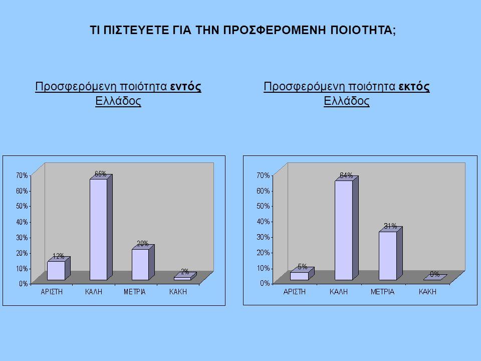 ΤΙ ΠΙΣΤΕΥΕΤΕ ΓΙΑ ΤΗΝ ΠΡΟΣΦΕΡΟΜΕΝΗ ΠΟΙΟΤΗΤΑ; Προσφερόμενη ποιότητα εντός Ελλάδος Προσφερόμενη ποιότητα εκτός Ελλάδος