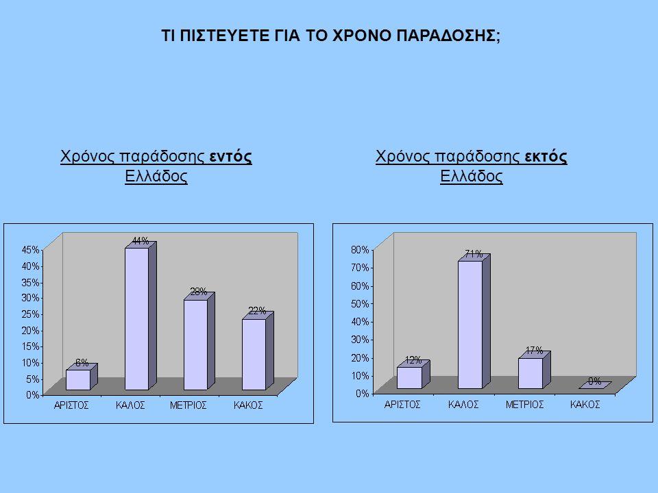 ΤΙ ΠΙΣΤΕΥΕΤΕ ΓΙΑ ΤΟ ΧΡΟΝΟ ΠΑΡΑΔΟΣΗΣ; Χρόνος παράδοσης εντός Ελλάδος Χρόνος παράδοσης εκτός Ελλάδος