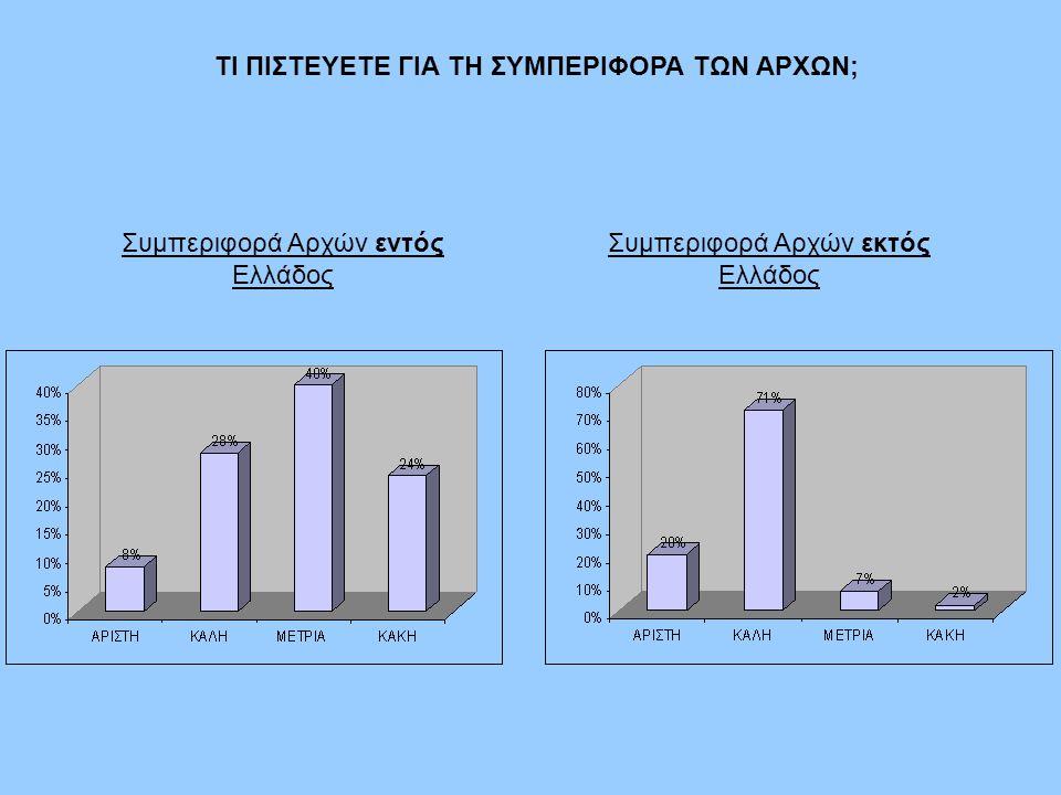 ΤΙ ΠΙΣΤΕΥΕΤΕ ΓΙΑ ΤΗ ΣΥΜΠΕΡΙΦΟΡΑ ΤΩΝ ΑΡΧΩΝ; Συμπεριφορά Αρχών εντός Ελλάδος Συμπεριφορά Αρχών εκτός Ελλάδος