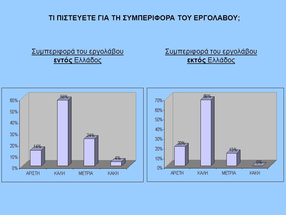 ΤΙ ΠΙΣΤΕΥΕΤΕ ΓΙΑ ΤΗ ΣΥΜΠΕΡΙΦΟΡΑ ΤΟΥ ΕΡΓΟΛΑΒΟΥ; Συμπεριφορά του εργολάβου εντός Ελλάδος Συμπεριφορά του εργολάβου εκτός Ελλάδος