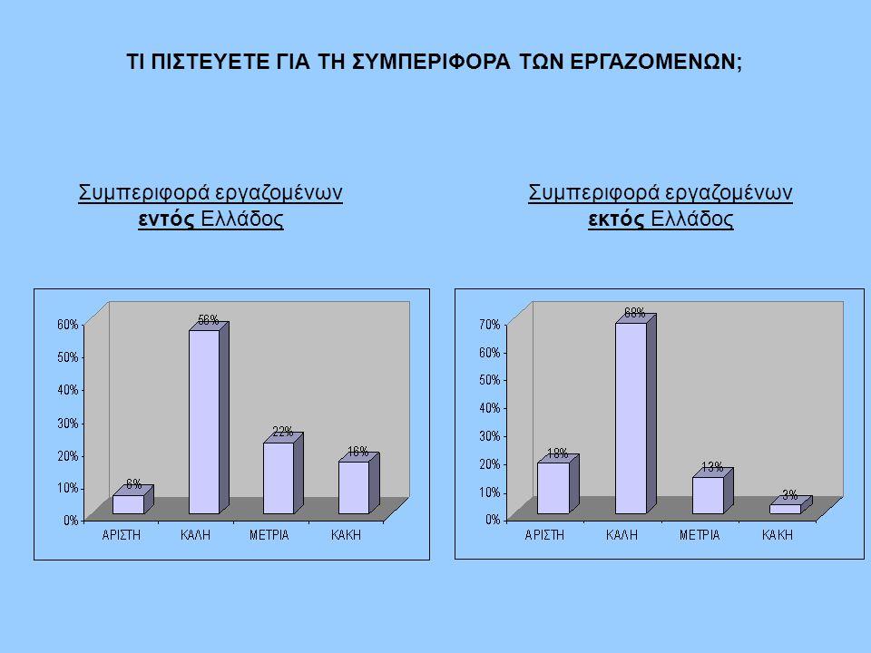 ΤΙ ΠΙΣΤΕΥΕΤΕ ΓΙΑ ΤΗ ΣΥΜΠΕΡΙΦΟΡΑ ΤΩΝ ΕΡΓΑΖΟΜΕΝΩΝ; Συμπεριφορά εργαζομένων εντός Ελλάδος Συμπεριφορά εργαζομένων εκτός Ελλάδος