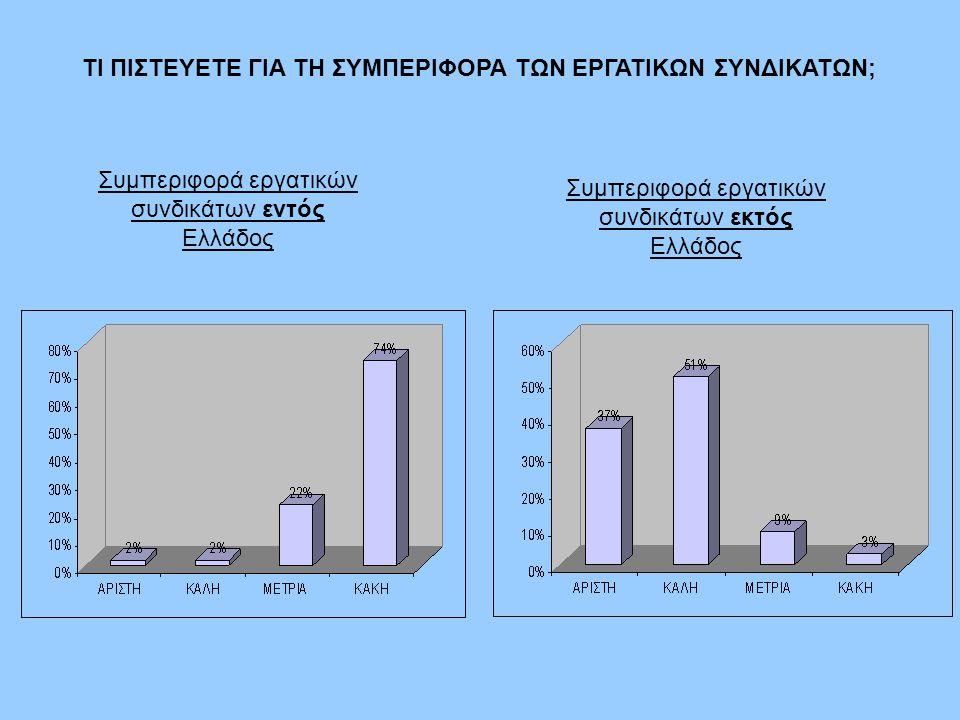 ΤΙ ΠΙΣΤΕΥΕΤΕ ΓΙΑ ΤΗ ΣΥΜΠΕΡΙΦΟΡΑ ΤΩΝ ΕΡΓΑΤΙΚΩΝ ΣΥΝΔΙΚΑΤΩΝ; Συμπεριφορά εργατικών συνδικάτων εντός Ελλάδος Συμπεριφορά εργατικών συνδικάτων εκτός Ελλάδος