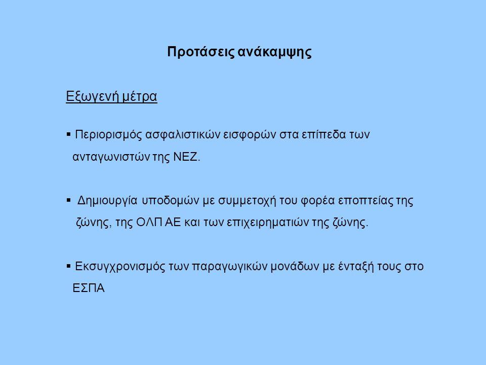 Προτάσεις ανάκαμψης Εξωγενή μέτρα  Περιορισμός ασφαλιστικών εισφορών στα επίπεδα των ανταγωνιστών της ΝΕΖ.
