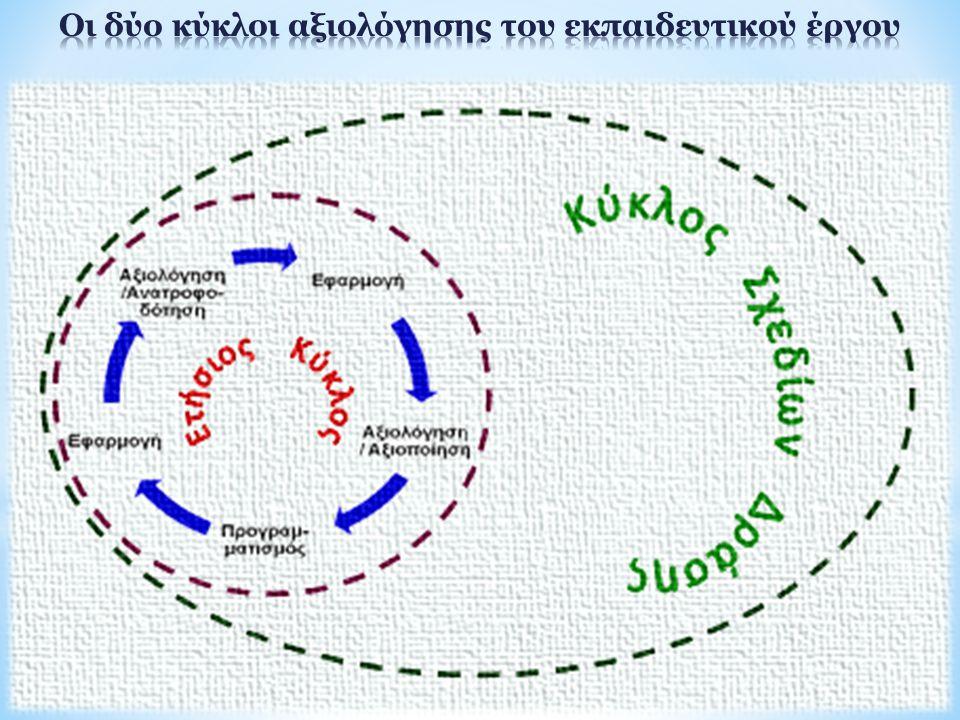  Οι κύκλοι των Σχεδίων Δράσης εντάσσονται:  στον ετήσιο κύκλο λειτουργίας του σχολείου,  είναι συνεχείς και επαναλαμβανόμενοι και  η διάρκειά τους μπορεί να είναι μικρότερη ή να υπερβαίνει το σχολικό έτος.