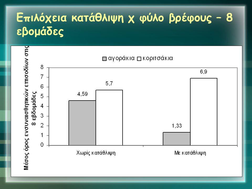 Επιλόχεια κατάθλιψη χ φύλο βρέφους – 8 εβομάδες
