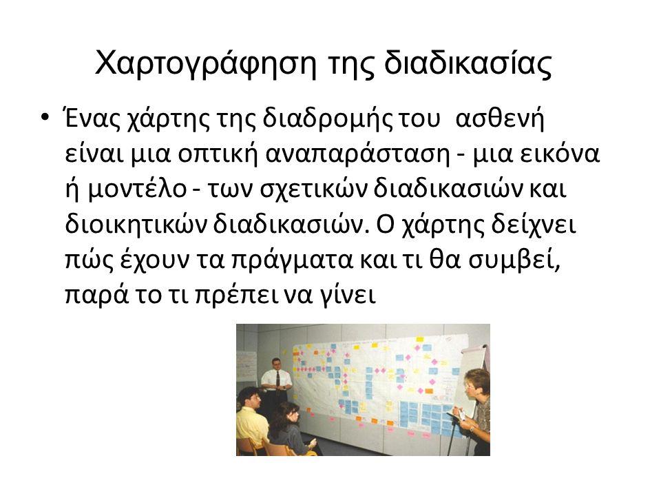 Χαρτογράφηση της διαδικασίας • Ένας χάρτης της διαδρομής του ασθενή είναι μια οπτική αναπαράσταση - μια εικόνα ή μοντέλο - των σχετικών διαδικασιών κα