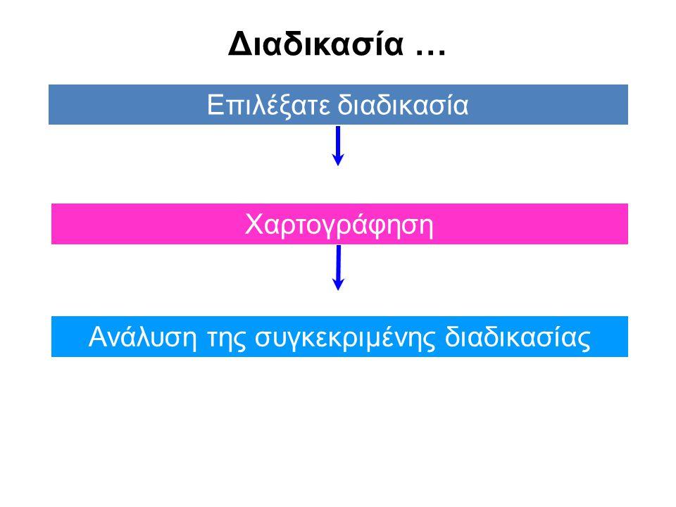 Διαδικασία … Επιλέξατε διαδικασία Ανάλυση της συγκεκριμένης διαδικασίας Χαρτογράφηση