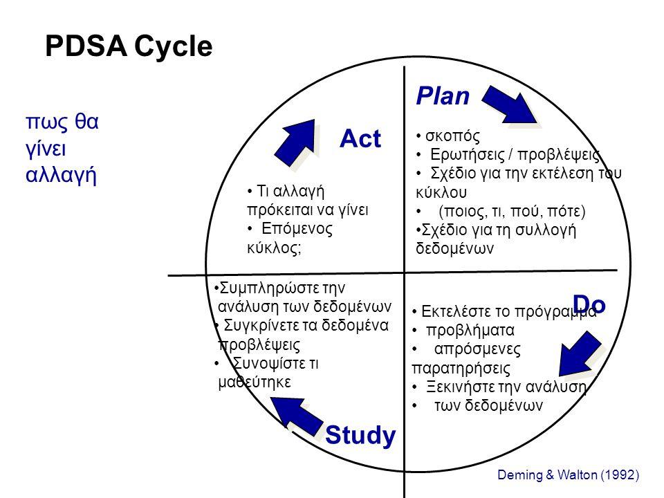 PDSA Cycle πως θα γίνει αλλαγή Act Plan Study Do Deming & Walton (1992) • σκοπός • Ερωτήσεις / προβλέψεις • Σχέδιο για την εκτέλεση του κύκλου • (ποιο