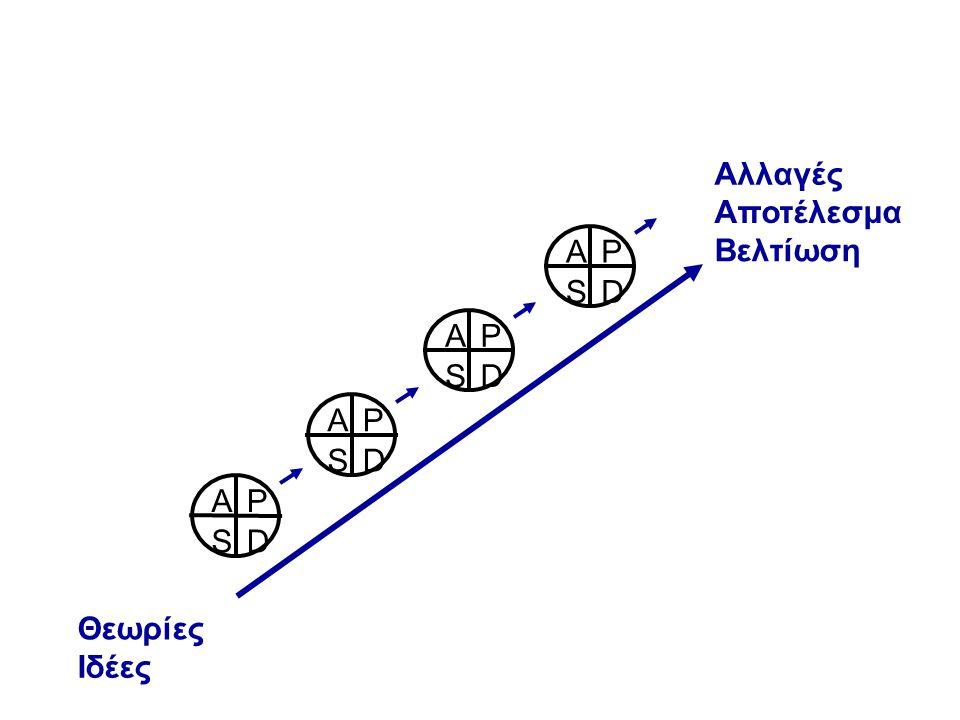 Θεωρίες Ιδέες Αλλαγές Αποτέλεσμα Βελτίωση DS AP DS AP DS AP DS AP