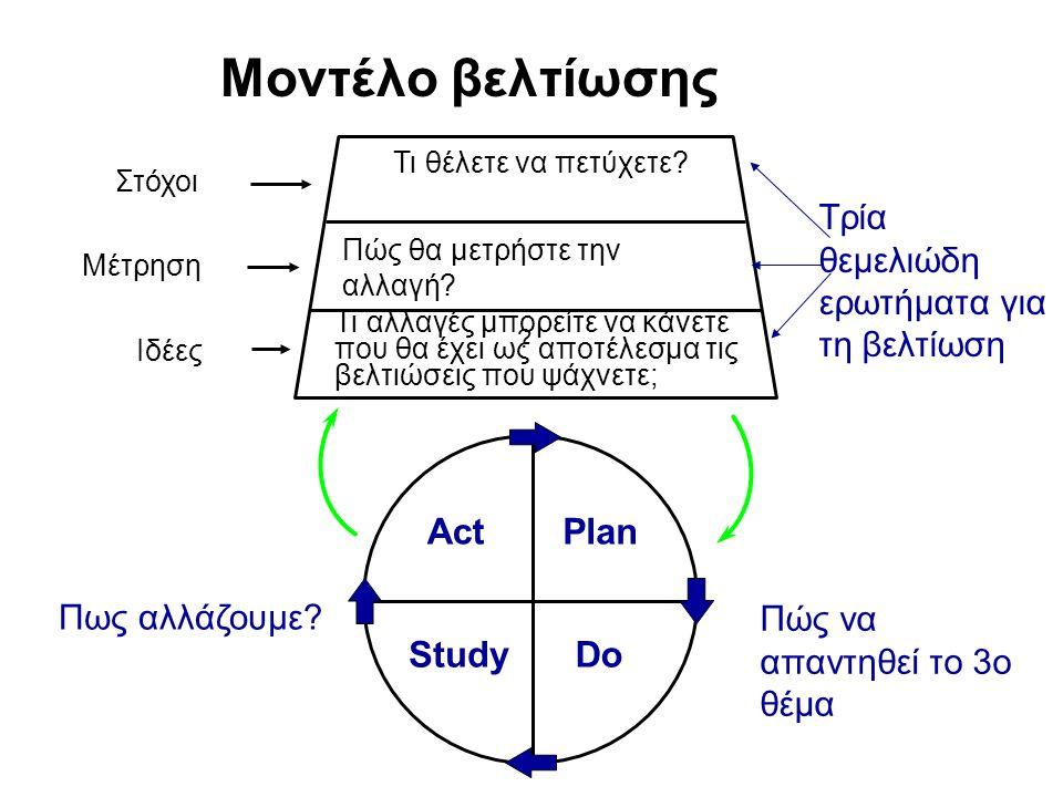 Langley et al (1996) ActPlan StudyDo Πως αλλάζουμε? Πώς να απαντηθεί το 3ο θέμα Μοντέλο βελτίωσης Τι θέλετε να πετύχετε? Πώς θα μετρήστε την αλλαγή? ?