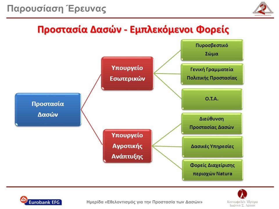 Εθελοντισμός για την Προστασία των Δασών 1.Χαρτογράφηση εθελοντικών οργανώσεων και χαρακτηριστικά εθελοντών για τη δασοπροστασία 2.Προσέλκυση και ενεργοποίηση στο εθελοντικό κίνημα 3.Κατηγοριοποίηση, εκπαίδευση, πιστοποίηση εθελοντικών οργανώσεων και εθελοντών 4.Επιχειρησιακή αξιοποίηση 5.Αποτίμηση του θεσμού