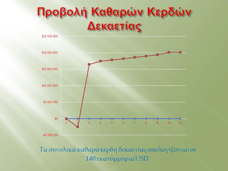 Τα συνολικά καθαρά κέρδη δεκαετίας υπολογίζονται σε 140 εκατομμύρια USD.