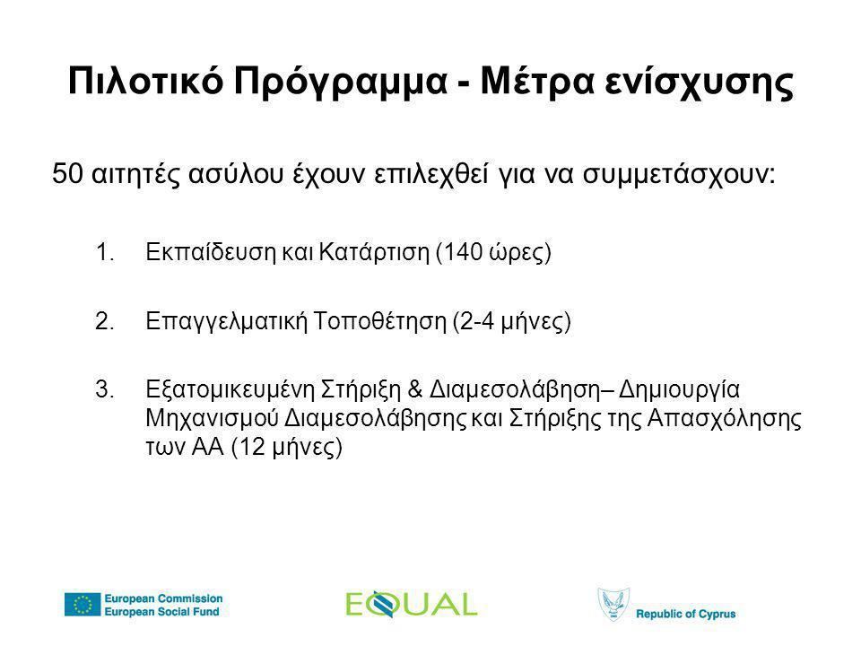 Πιλοτικό Πρόγραμμα - Μέτρα ενίσχυσης 50 αιτητές ασύλου έχουν επιλεχθεί για να συμμετάσχουν: 1.Εκπαίδευση και Κατάρτιση (140 ώρες) 2.Επαγγελματική Τοποθέτηση (2-4 μήνες) 3.Εξατομικευμένη Στήριξη & Διαμεσολάβηση– Δημιουργία Μηχανισμού Διαμεσολάβησης και Στήριξης της Απασχόλησης των ΑΑ (12 μήνες)