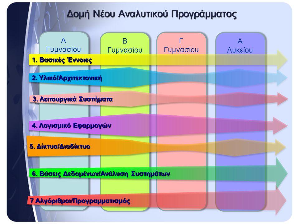 Β Γυμνασίου Γ Γυμνασίου Α Λυκείου Α Λυκείου Α Γυμνασίου Δομή Νέου Αναλυτικού Προγράμματος 2. Υλικό/Αρχιτεκτονική 4. Λογισμικό Εφαρμογών 6. Βάσεις Δεδο