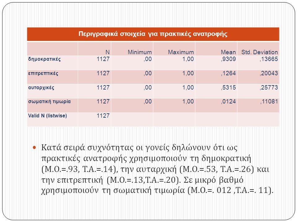 Περιγραφικά στοιχεία για πρακτικές ανατροφής NMinimumMaximumMeanStd.