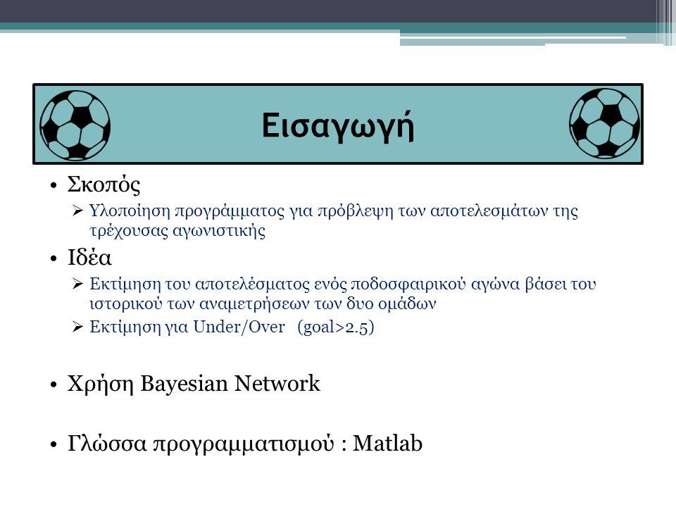 Εισαγωγή •Σκοπός  Υλοποίηση προγράμματος για πρόβλεψη των αποτελεσμάτων της τρέχουσας αγωνιστικής •Ιδέα  Εκτίμηση του αποτελέσματος ενός ποδοσφαιρικού αγώνα βάσει του ιστορικού των αναμετρήσεων των δυο ομάδων  Εκτίμηση για Under/Over (goal>2.5) •Χρήση Bayesian Network •Γλώσσα προγραμματισμού : Matlab